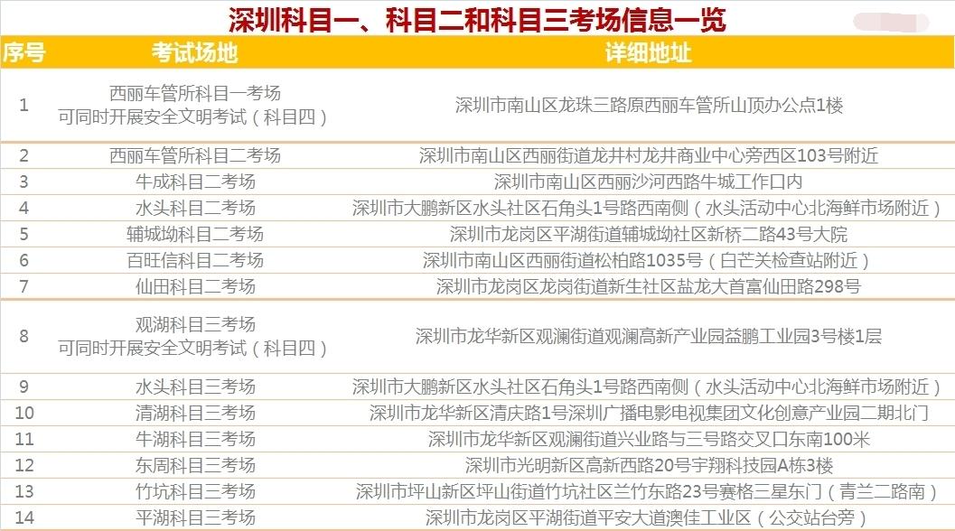 深圳驾校学车价格多少,本地班与外地班有什么区别?